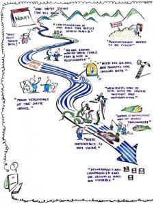 Eksempel på brug af humoristiske metaforer i lynvisualisering. Udsnit af whiteboard fra workshop.